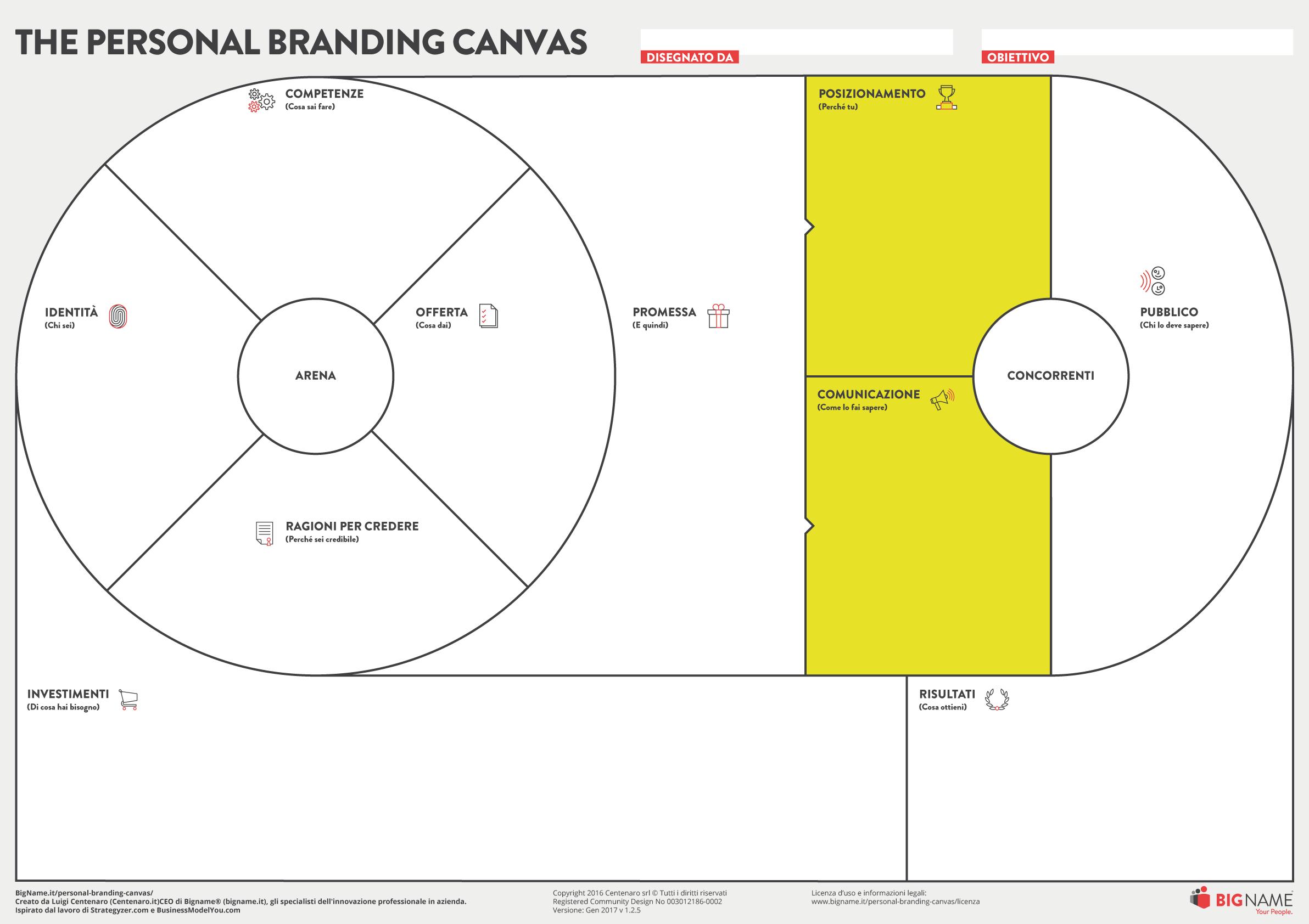 personal branding canvas posizionamento e comunicazione