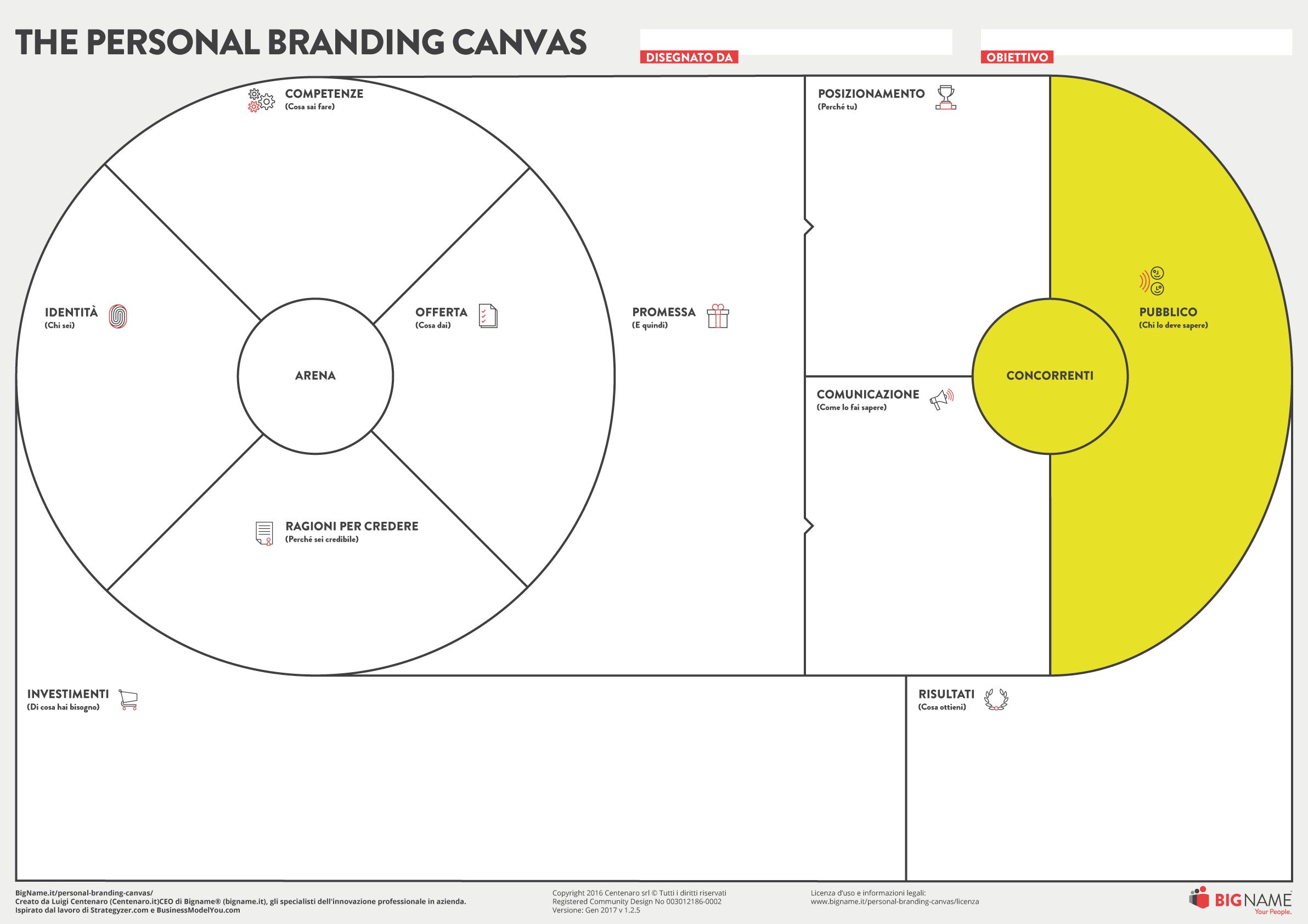 personal branding canvas pubblico e competitor