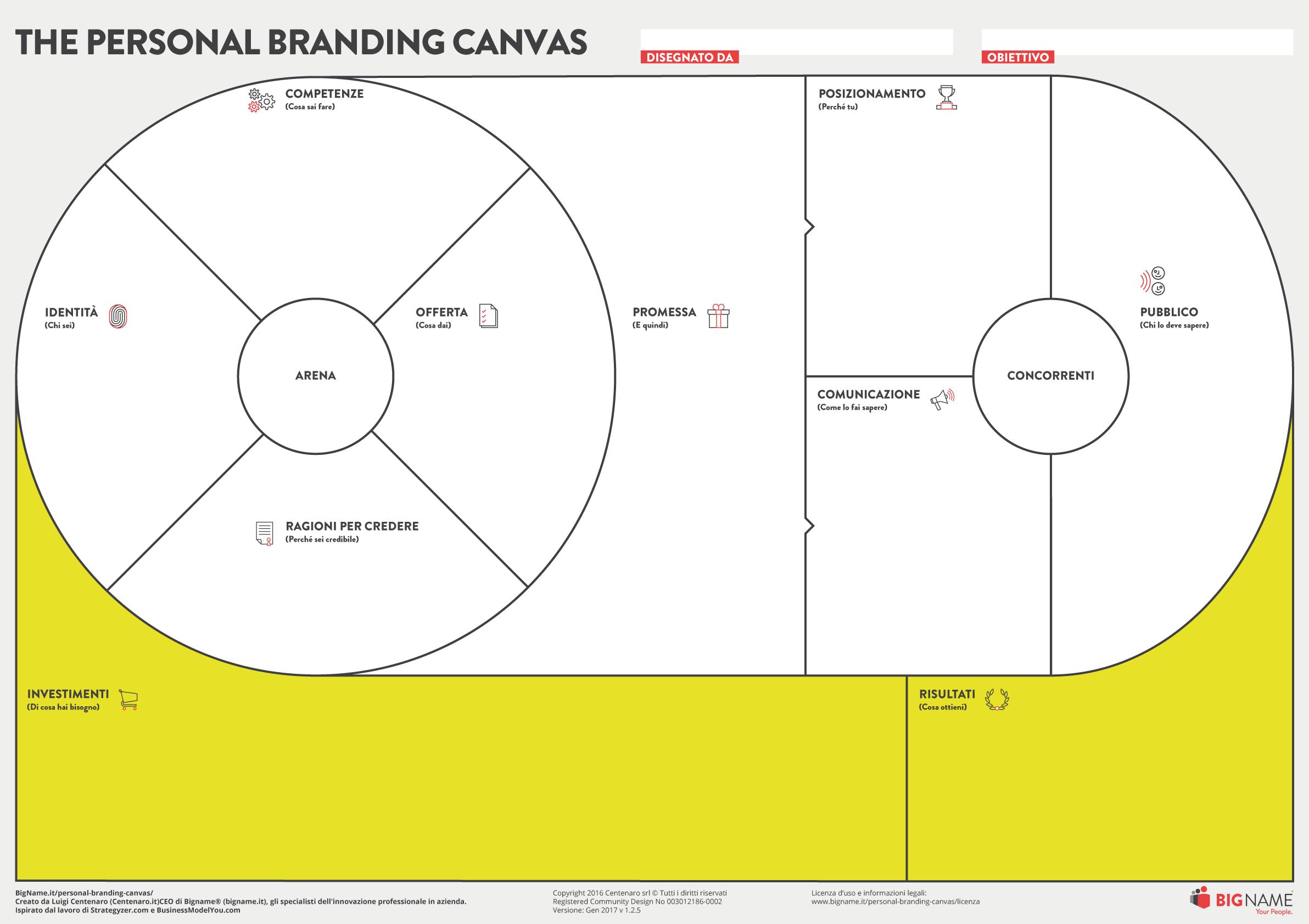 personal branding canvas risultati e investimenti