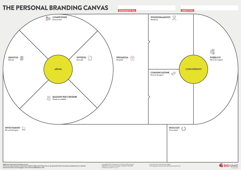 personal branding canvas arena e concorrenti