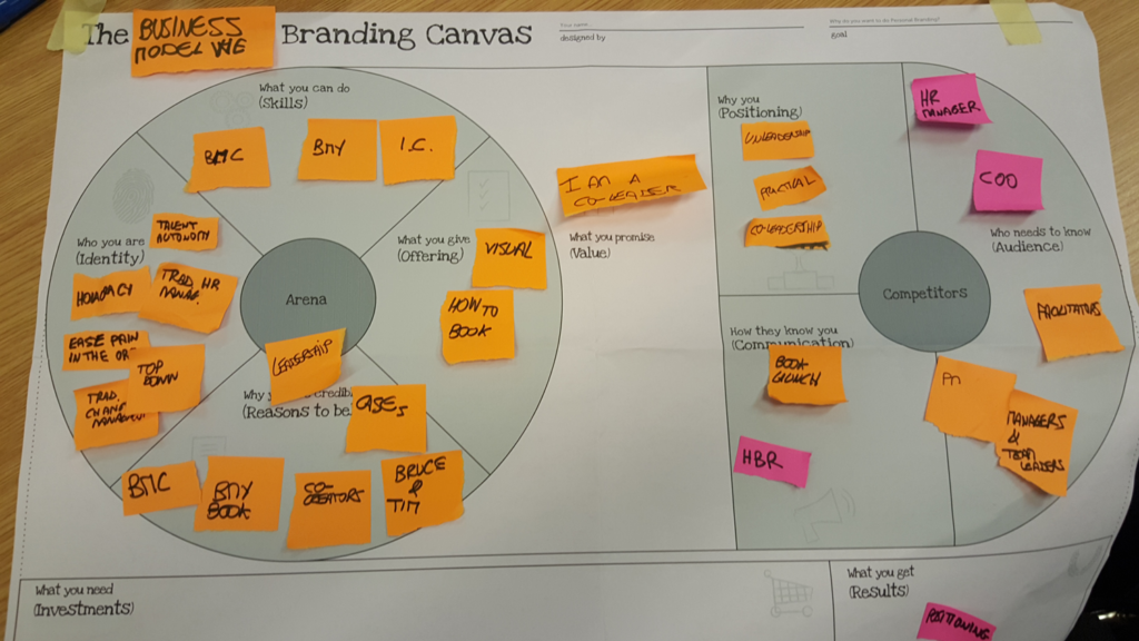 business models for teams: branding canvas