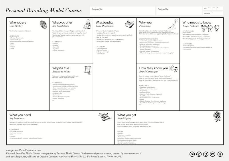 The Personal Branding Canvas - November 2013 Version