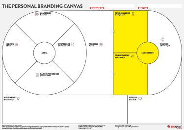 personal branding canvas: attivazione