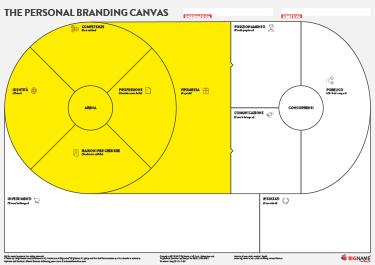 personal branding canvas: cerchio