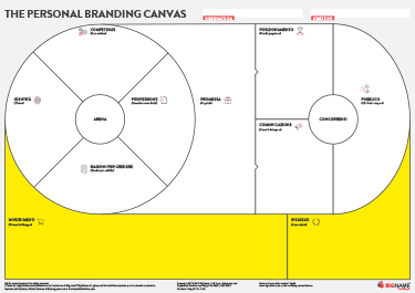 personal branding canvas: ritorno sull'investimento