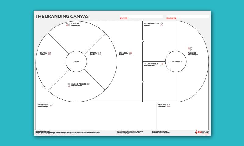 branding canvas anteprima