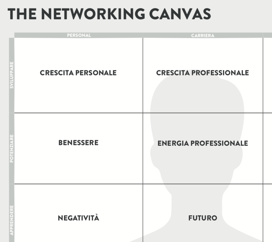 Networking Canvas Toolkit Italiano