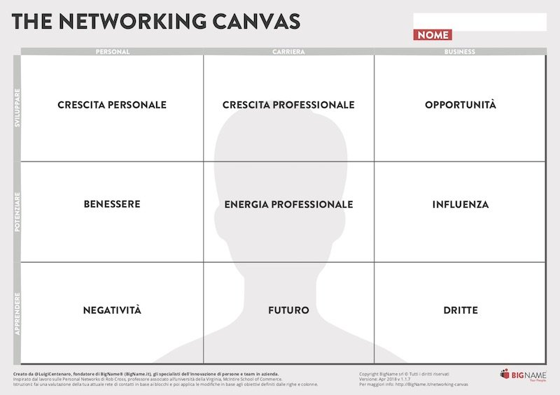 Networking Canvas Edizione Italiana