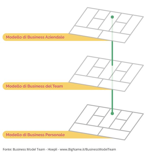 Allineamento dei modelli di business