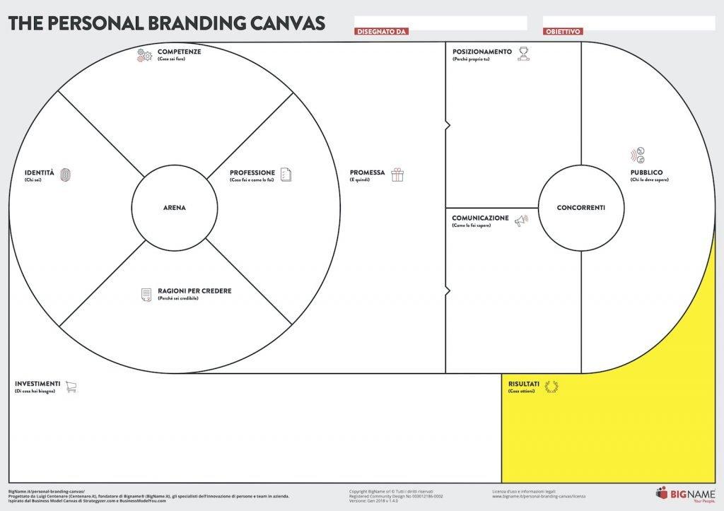 I Risultati del Personal Branding Canvas
