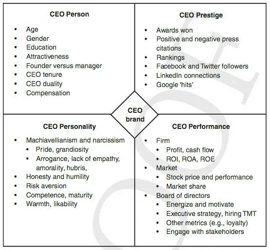 I principali obiettivi del CEO Branding